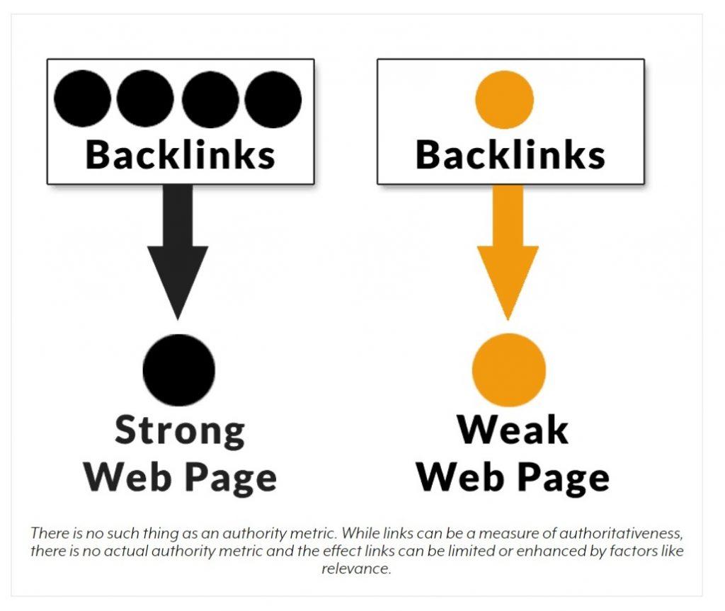 calitatea și relevanța backlink-urilor - SEO