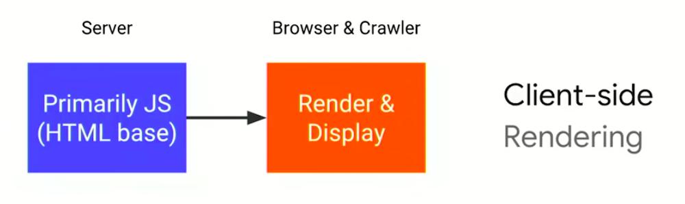 codul JavaScript - procesat de browser