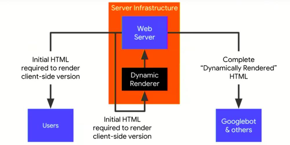 Randarea dinamică a codului paginii webmetode de randare JavaScript