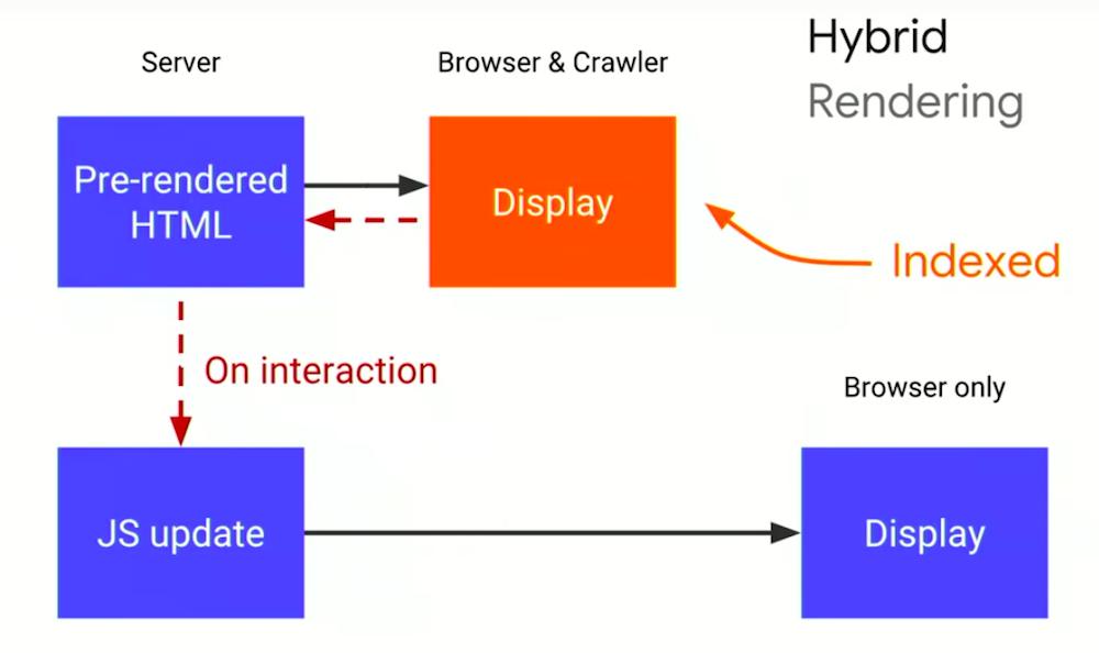 Randarea hibridă a conținutului JavaScript (Hybrid Rendering)